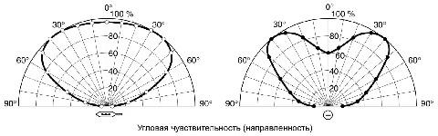 <b>«УФИС» ИП329-СИ-1</b><br/>Угловая чувствительность (направленность)
